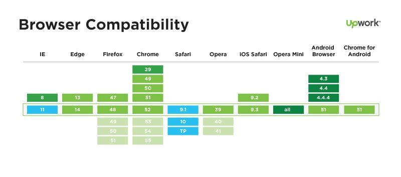 תאימות דפדפנים ל-HTTP/2