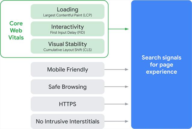החלוקה של גוגל לעדכון אלגוריתם חוויית משתמש